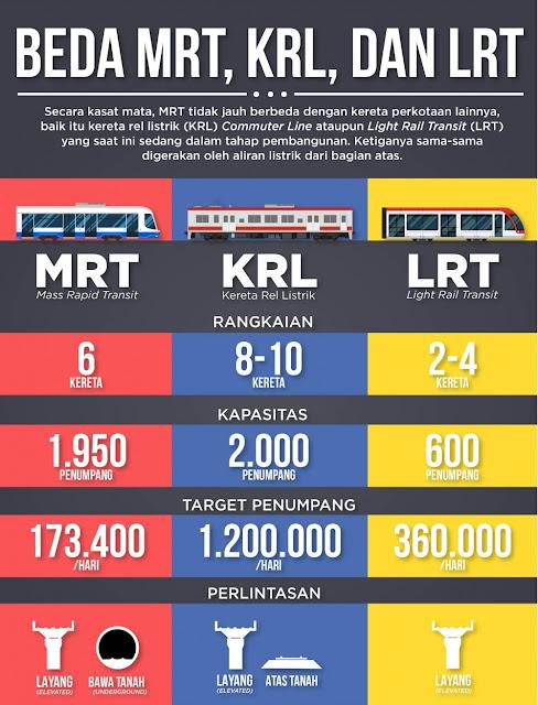 Perbedaan MRT, LRT dan KRL
