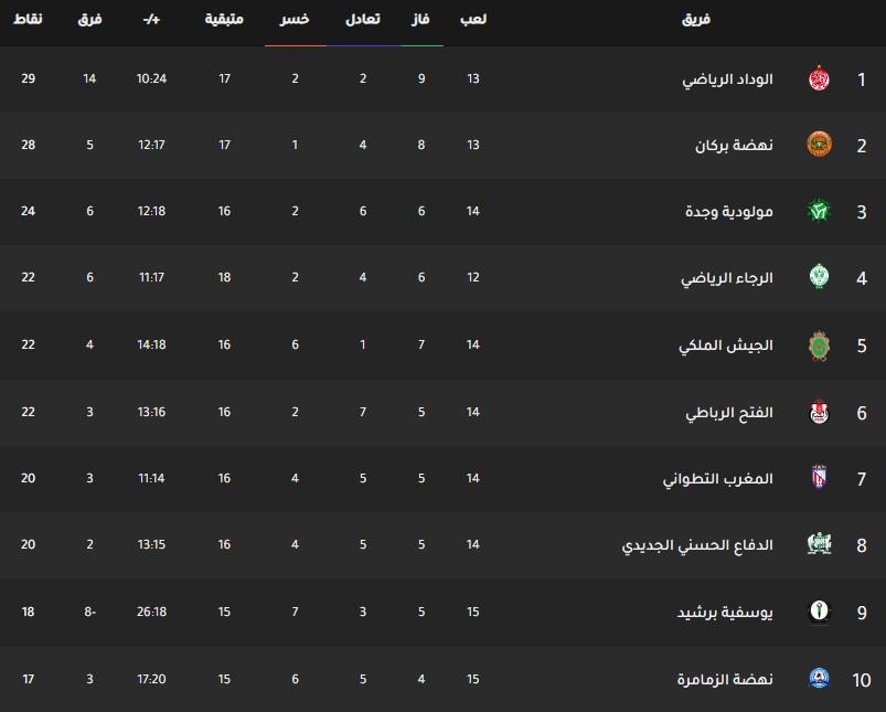 جدول ترتيب الدوري المغربي اليوم بتاريخ 3-2-2020
