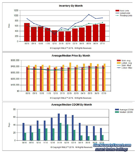 Charts of Vancouver WA Home Sales Trends in July 2019