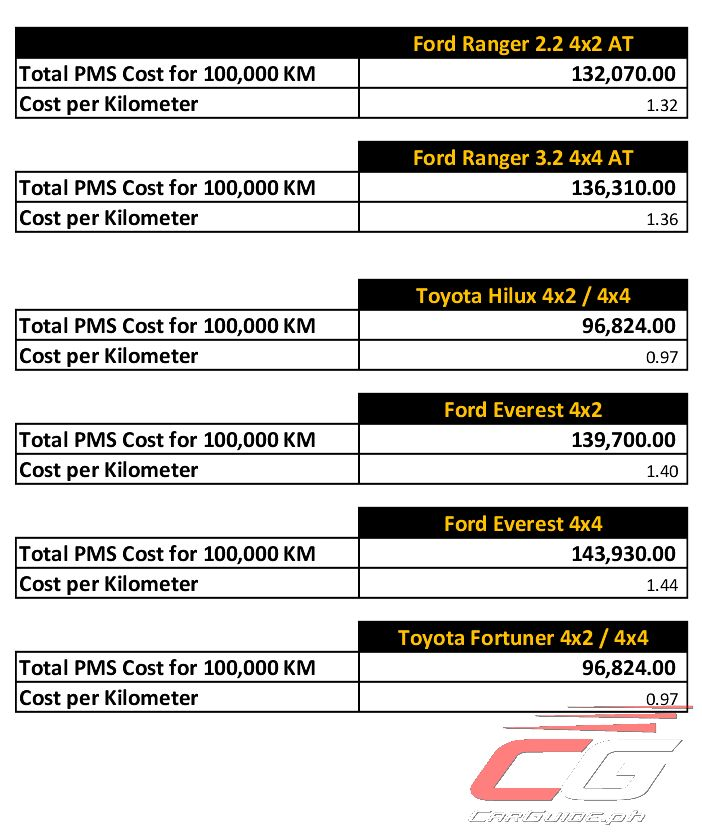 Here is Ford's New Lowered Maintenance Cost for EcoSport