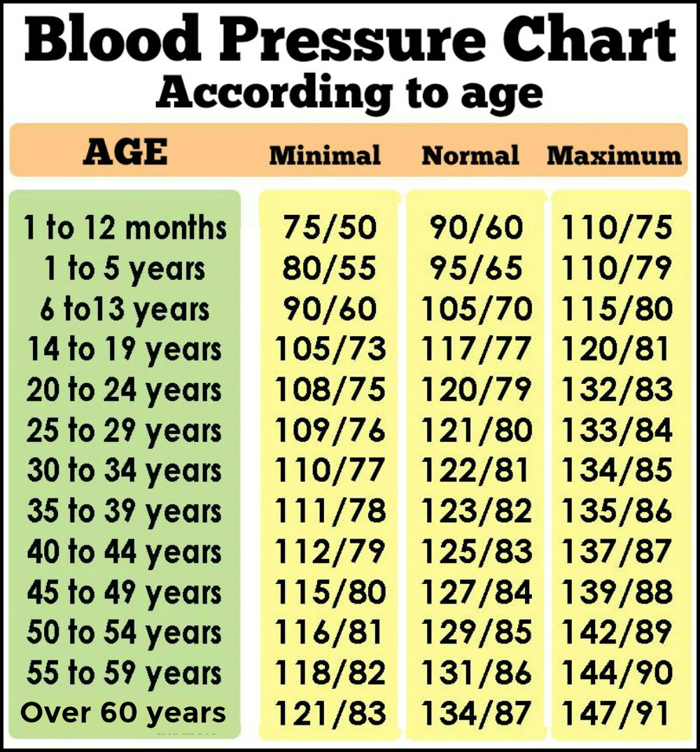 Blood pressure according to age - PLEASE READ.