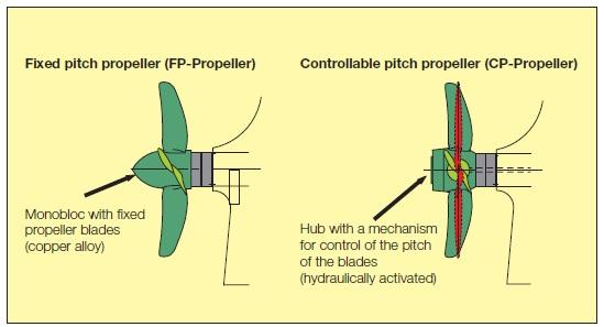 basic principles of ship propulsion pdf