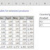 How to use VLOOKUP formula to sum columns
