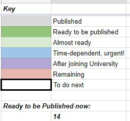 blog post color coding key