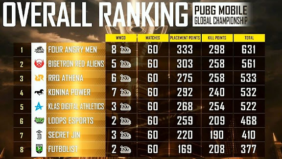 PMGC Overall Standings