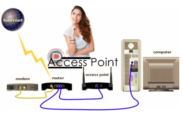 http://www.mediainformasi.online/2018/03/jenis-dan-fungsi-access-point.html