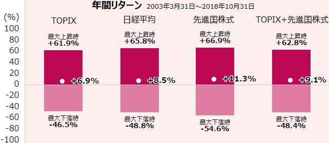 年間リターンの比較(TOPIX、日経平均、先進国株式)