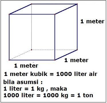 1 meter kubik