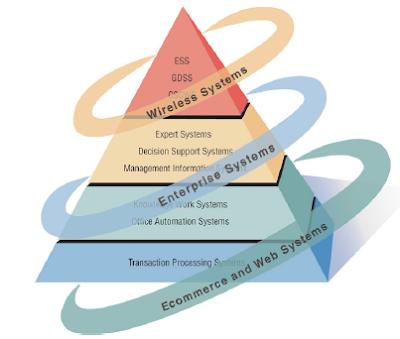 Jenis dan Peran Sistem