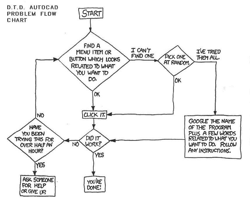 Autocad Problem Flowchart Humor