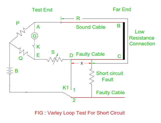 varley-loop-test-for-short-circuit-in-the-cable.png
