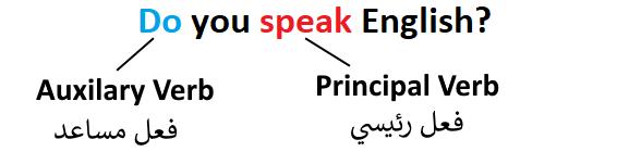 تكوين السؤال في الانجليزية