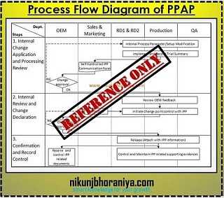 Process Flow Diagram in PPAP