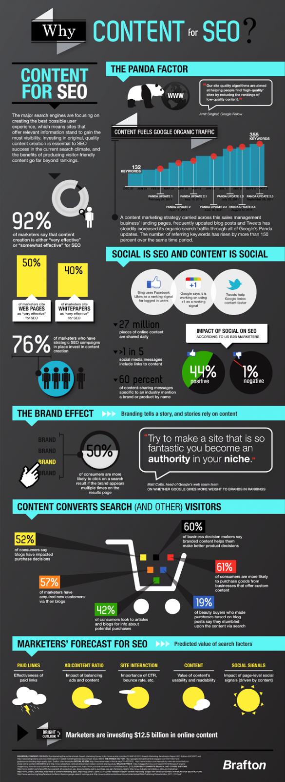 Content SEO - Social Factors