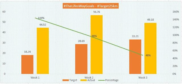 #TheLifesWayGoals @Walkthetalk_ #MTN702WALK #Target25km 28Jul19 - Week 3 #HuaweiHealthSA