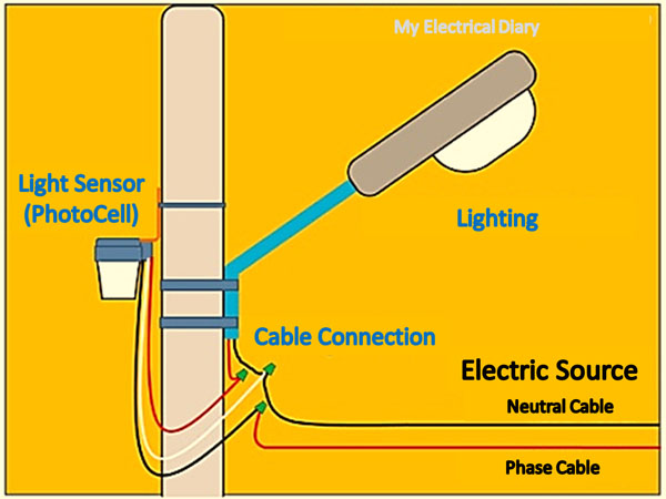 How To Install Automatic Lighting With Light Sensor Photocell Sensor My Electrical Diary