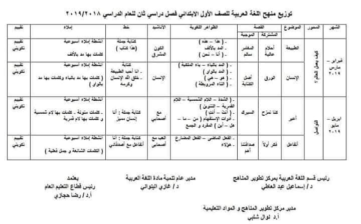 توزيع منهج العربي والدين لصفوف المرحلة الابتدائية ترم ثانى 2019 %25D8%25AA%25D9%2588%25D8%25B2%25D9%258A%25D8%25B9%2B%25D9%2585%25D9%2586%25D8%25A7%25D9%2587%25D8%25AC%2B%25D8%25A7%25D9%2584%25D9%2584%25D8%25BA%25D8%25A9%2B%25D8%25A7%25D9%2584%25D8%25B9%25D8%25B1%25D8%25A8%25D9%258A%25D8%25A9%2B%25D9%2588%25D8%25A7%25D9%2584%25D8%25AA%25D8%25B1%25D8%25A8%25D9%258A%25D8%25A9%2B%25D8%25A7%25D9%2584%25D8%25A5%25D8%25B3%25D9%2584%25D8%25A7%25D9%2585%25D9%258A%25D8%25A9%2B%2B%25285%2529