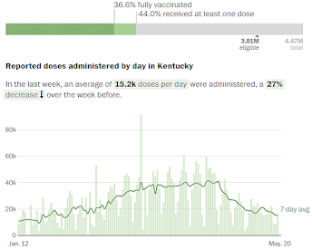 Chart showing reported coronavirus doses administered by day in Kentucky since January 12