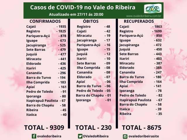 Vale do Ribeira soma 9309 casos positivos, 8675 recuperados e 230 mortes do Coronavírus - Covid-19