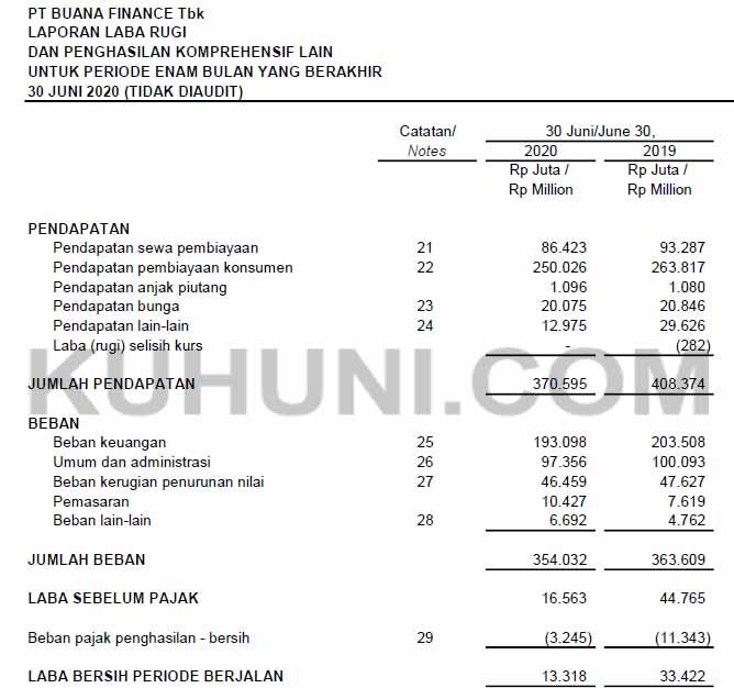 Laporan keuangan Buana Finance Tbk Kuartal 2 tahun 2020