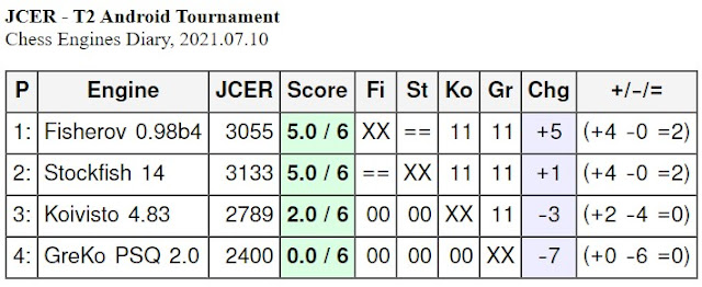 JCER chess engines for Android - Page 4 2021.07.10.T2.AndroidChessEngines%2BTourn