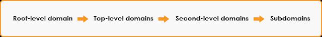 Subdomain, Domain Name, Web Hosting, Web Hosting Reviews, Compare Web Hosting