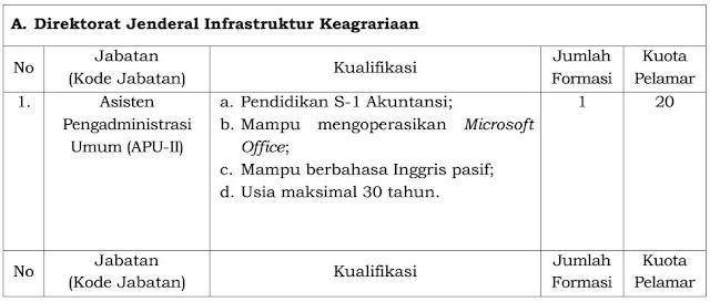 Penerimaan Pegawai Pemerintah Non Pegawai Negeri pada Kementerian Agraria dan Tata Ruang/Badan Pertanahan Nasional TA 2019