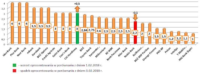 Najlepsze lokaty w poszczególnych bankach - marzec 2018 r.