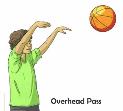 Jenis Passing Overhead Pass