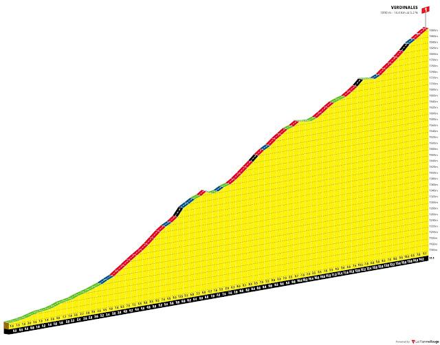 altimetría cerro verdinales