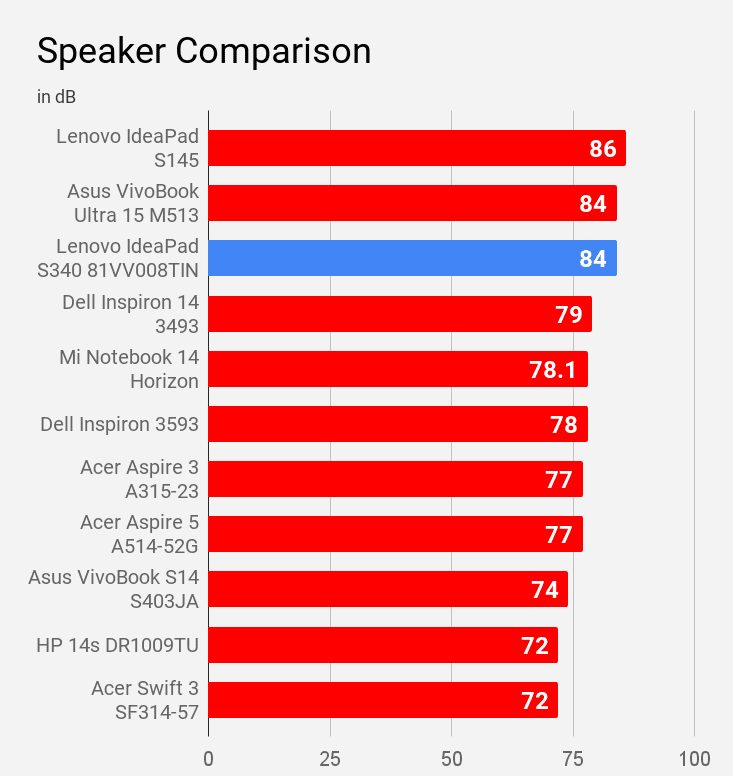 Lenovo IdeaPad S340 81VV008TIN laptop's speaker compared with other laptops.