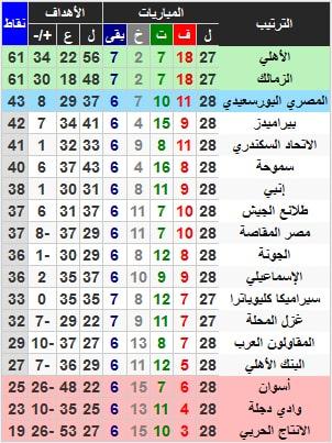 جدول ترتيب الدوري المصري بعد فوز الأهلي على وادي دجله