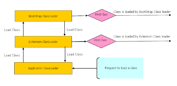 How class loader works in Java - class loading