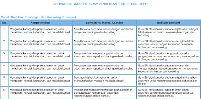 Kisi-Kisi Soal Ujian PPG Dalam Jabatan Bimbinga dan Konseling
