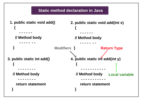 Declaration of Static method in java