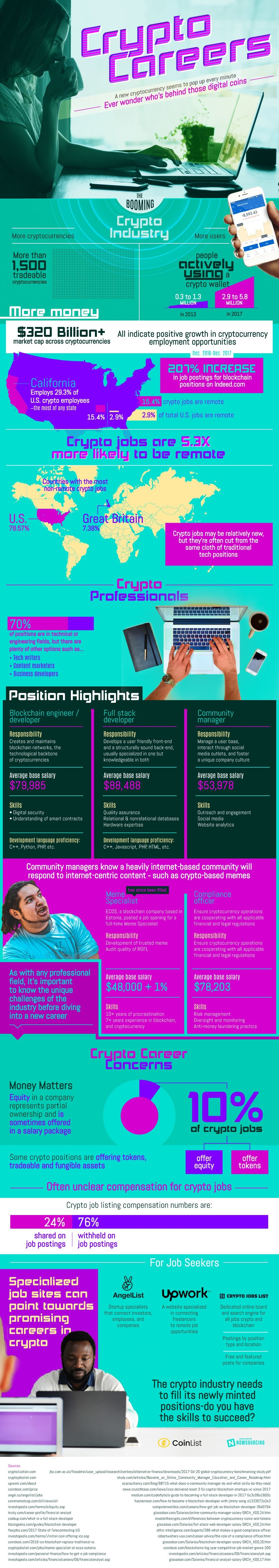 Crypto Careers – Cryptocurrencies Helping the Jobs Market - #infographic