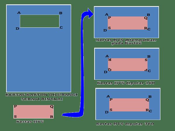 proses simetri putar pada persegi panjang