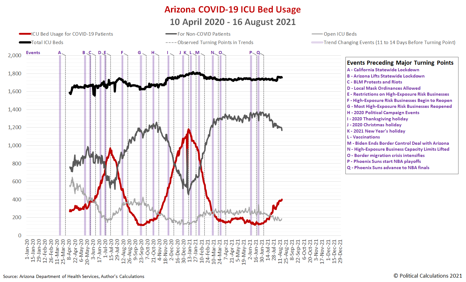 Arizona COVID-19 ICU Bed Usage, 10 April 2020 - 15 August 2021, Logarithmic Scale