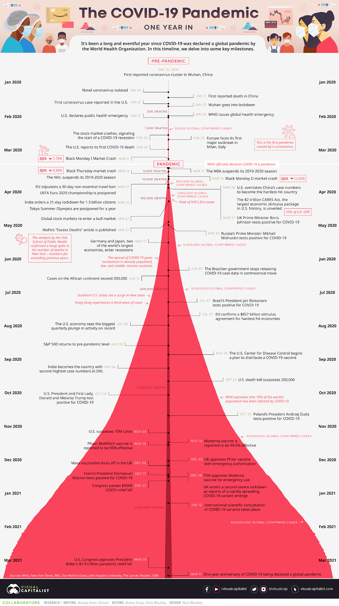 Visual Capitalist - Visualized: Key Events in the COVID-19 Timeline