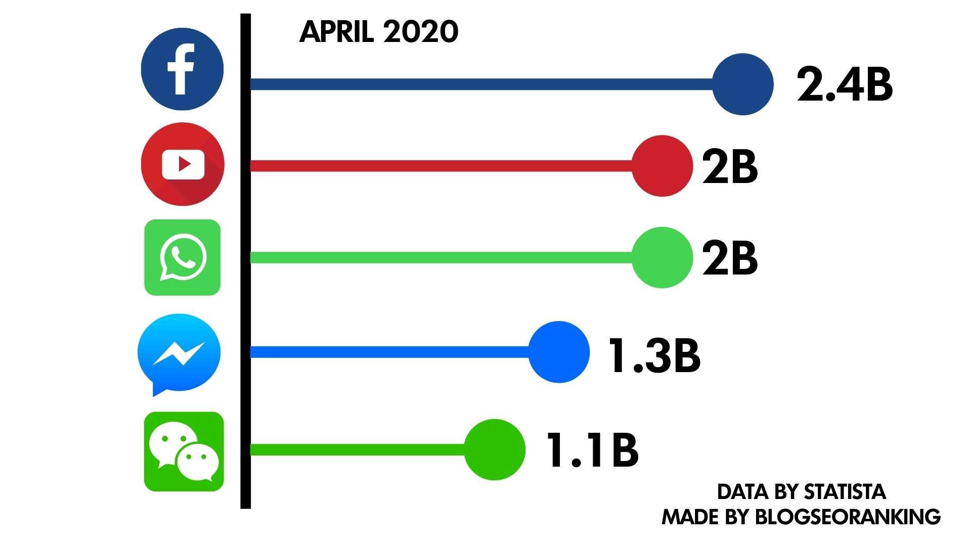 graph-of-all-social-media-platforms