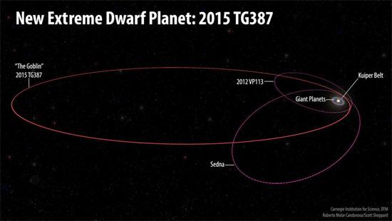Órbita Planeta Anão Extremo 2015 TG387