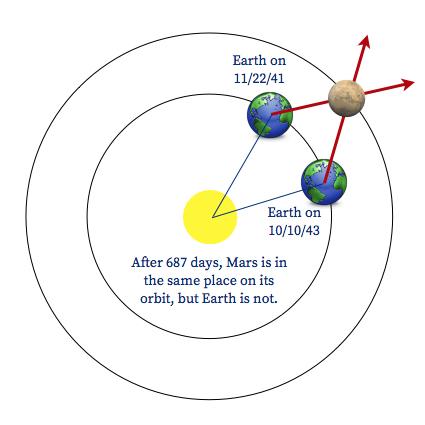 Kepler órbita