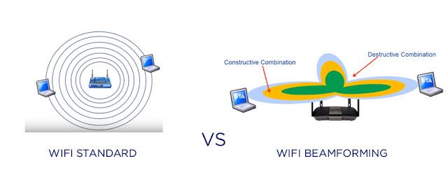 keuntungan beamforming pada wifi