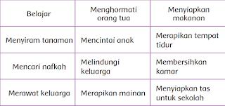 Tabel tugas anggota keluarga