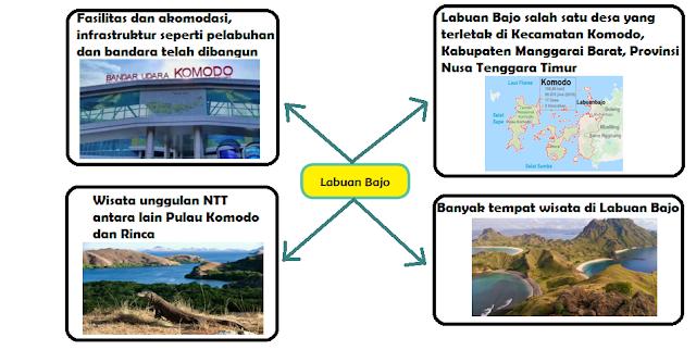 informasi penting tentang Labuan BAJO www.simplenews.me