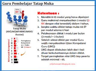 3 Model Pelatihan Guru Pembelajar tatap muka