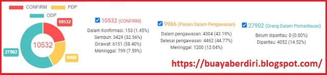 Update Covid-19 26 Juni 2020 – Jawa Timur Kasus Tertinggi di Indonesia