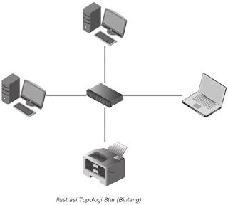 ilustrasi gambar topologi star