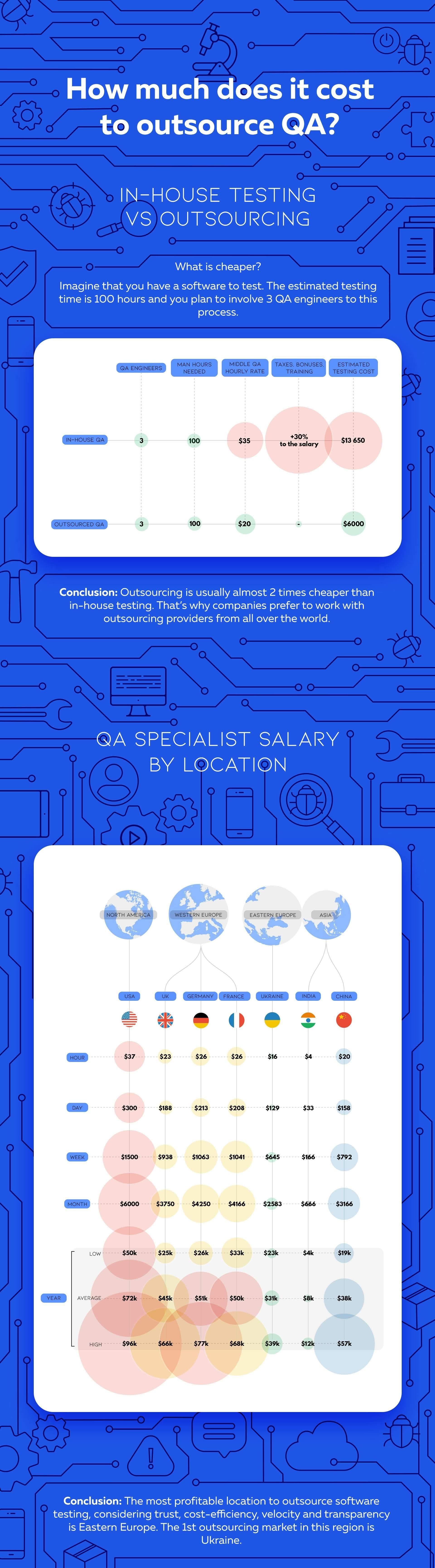 How much does the outsourcing of QA cost? #infographic