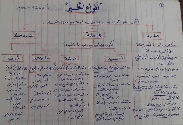 قواعد اللغه العربيه كاملة بالمختصر من ابتدائى لثانويه عامه أ/ مجدي حجاج 11